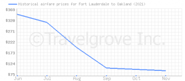 Price overview for flights from Fort Lauderdale to Oakland