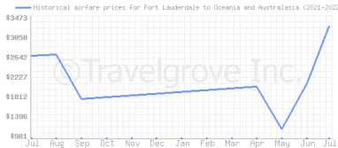 Price overview for flights from Fort Lauderdale to Oceania and Australasia
