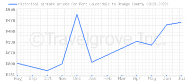 Price overview for flights from Fort Lauderdale to Orange County