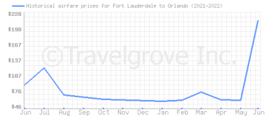 Price overview for flights from Fort Lauderdale to Orlando