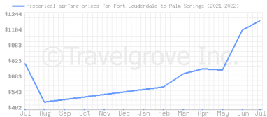 Price overview for flights from Fort Lauderdale to Palm Springs