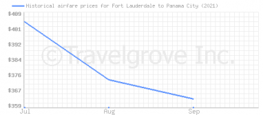 Price overview for flights from Fort Lauderdale to Panama City