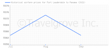 Price overview for flights from Fort Lauderdale to Panama