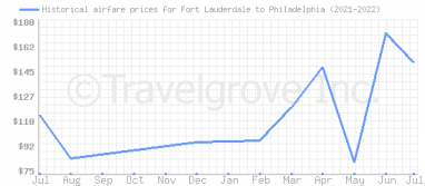 Price overview for flights from Fort Lauderdale to Philadelphia