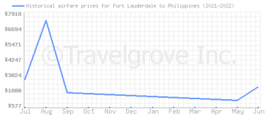 Price overview for flights from Fort Lauderdale to Philippines