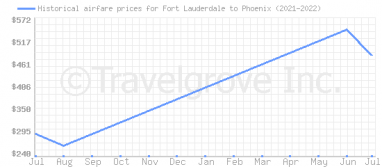 Price overview for flights from Fort Lauderdale to Phoenix