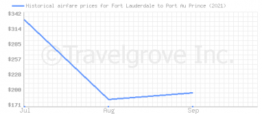 Price overview for flights from Fort Lauderdale to Port Au Prince