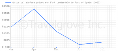 Price overview for flights from Fort Lauderdale to Port of Spain