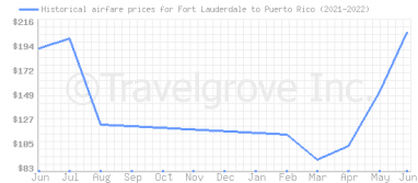 Price overview for flights from Fort Lauderdale to Puerto Rico