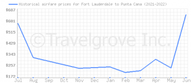 Price overview for flights from Fort Lauderdale to Punta Cana