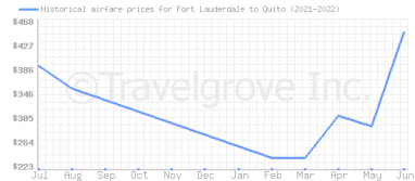 Price overview for flights from Fort Lauderdale to Quito