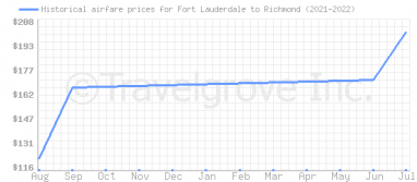 Price overview for flights from Fort Lauderdale to Richmond
