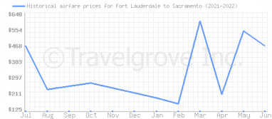 Price overview for flights from Fort Lauderdale to Sacramento