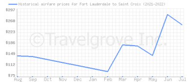 Price overview for flights from Fort Lauderdale to Saint Croix