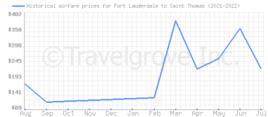Price overview for flights from Fort Lauderdale to Saint Thomas