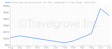 Price overview for flights from Fort Lauderdale to San Diego
