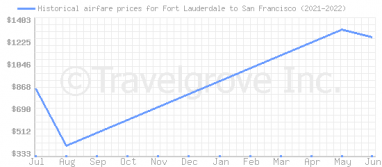 Price overview for flights from Fort Lauderdale to San Francisco