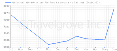 Price overview for flights from Fort Lauderdale to San Jose