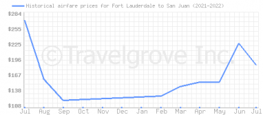 Price overview for flights from Fort Lauderdale to San Juan