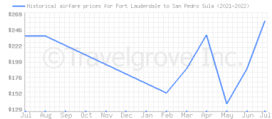 Price overview for flights from Fort Lauderdale to San Pedro Sula