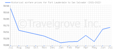 Price overview for flights from Fort Lauderdale to San Salvador