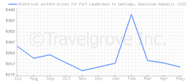 Price overview for flights from Fort Lauderdale to Santiago, Dominican Republic