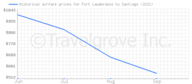 Price overview for flights from Fort Lauderdale to Santiago