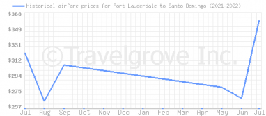 Price overview for flights from Fort Lauderdale to Santo Domingo