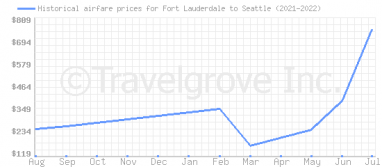 Price overview for flights from Fort Lauderdale to Seattle