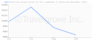 Price overview for flights from Fort Lauderdale to Serbia and Montenegro