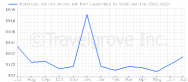 Price overview for flights from Fort Lauderdale to South America