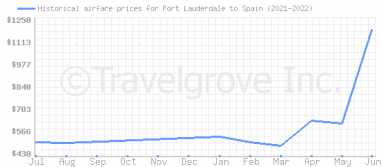 Price overview for flights from Fort Lauderdale to Spain
