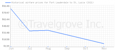 Price overview for flights from Fort Lauderdale to St. Lucia