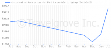 Price overview for flights from Fort Lauderdale to Sydney