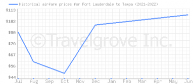 Price overview for flights from Fort Lauderdale to Tampa
