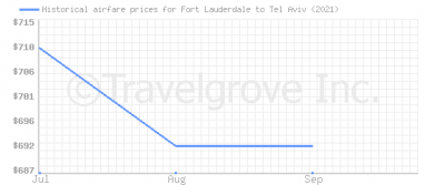 Price overview for flights from Fort Lauderdale to Tel Aviv