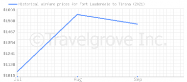 Price overview for flights from Fort Lauderdale to Tirana