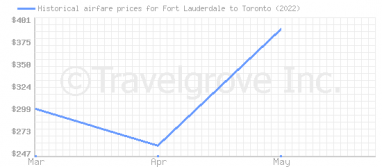 Price overview for flights from Fort Lauderdale to Toronto