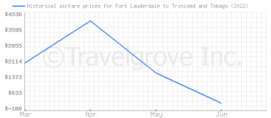 Price overview for flights from Fort Lauderdale to Trinidad and Tobago