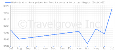 Price overview for flights from Fort Lauderdale to United Kingdom