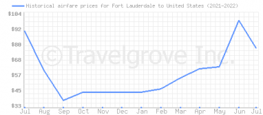 Price overview for flights from Fort Lauderdale to United States
