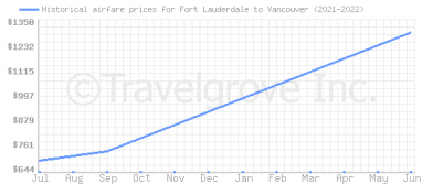 Price overview for flights from Fort Lauderdale to Vancouver