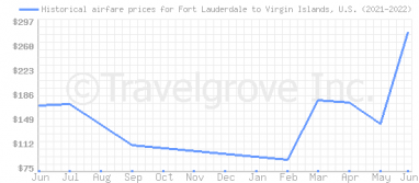 Price overview for flights from Fort Lauderdale to Virgin Islands, U.S.