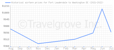 Price overview for flights from Fort Lauderdale to Washington DC