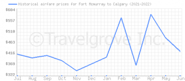 Price overview for flights from Fort Mcmurray to Calgary