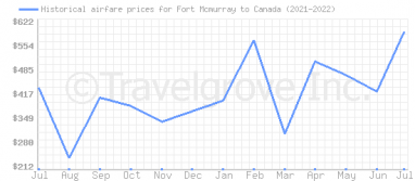 Price overview for flights from Fort Mcmurray to Canada