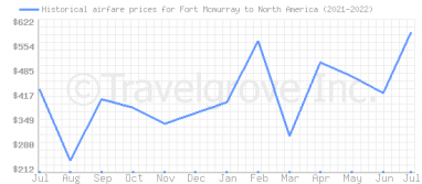 Price overview for flights from Fort Mcmurray to North America