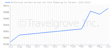 Price overview for flights from Fort Mcmurray to Toronto