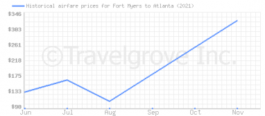 Price overview for flights from Fort Myers to Atlanta