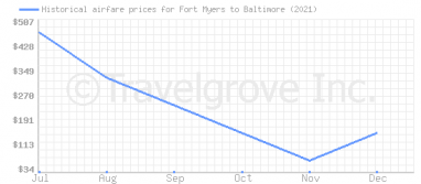 Price overview for flights from Fort Myers to Baltimore